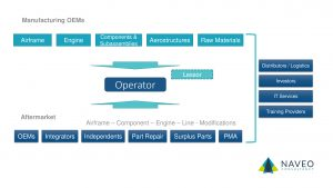 Manufacturing OEMs Flow Chart Naveo Consultancy