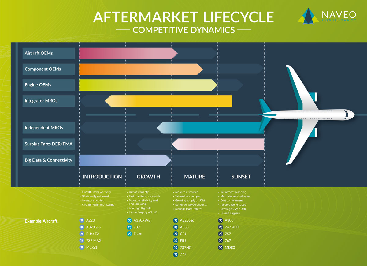 Aftermarket Lifecycle