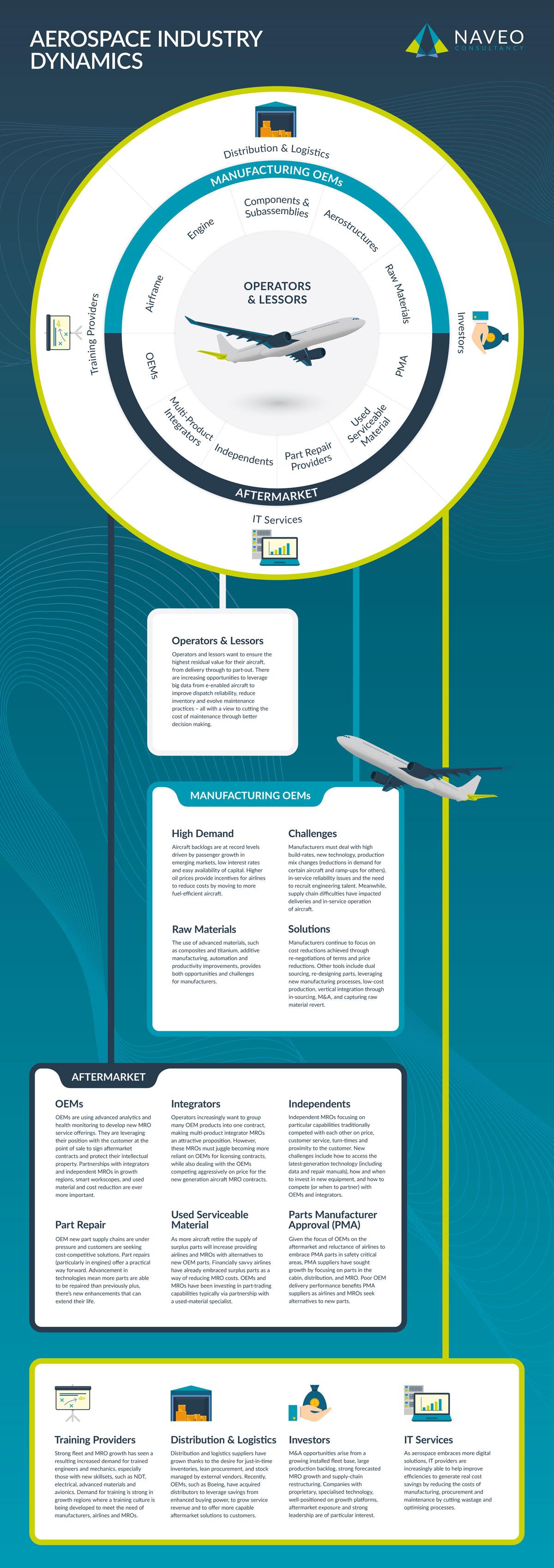 Aerospace Industry Dynamics