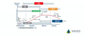 Big Data and Connectivity Chart versus Revenue Naveo Consultancy