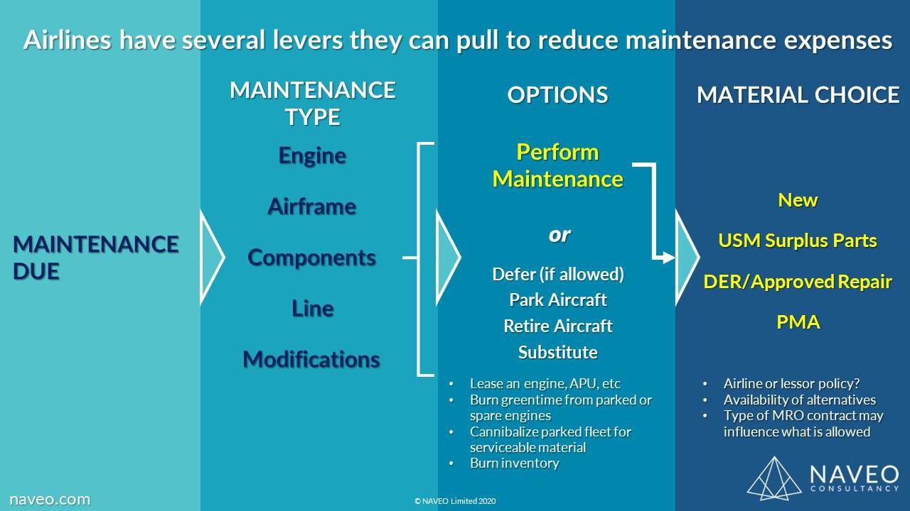 AIrline Maintenance Options