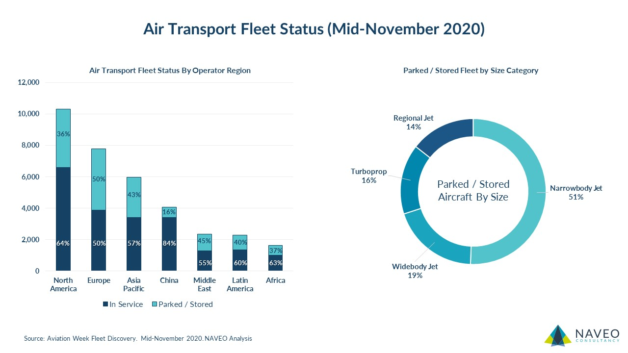 Air Transport Aircraft Fleet Status