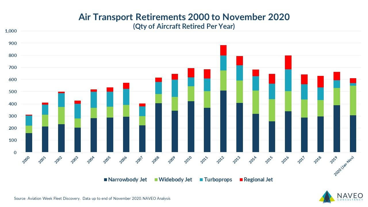 Aircraft Retirements