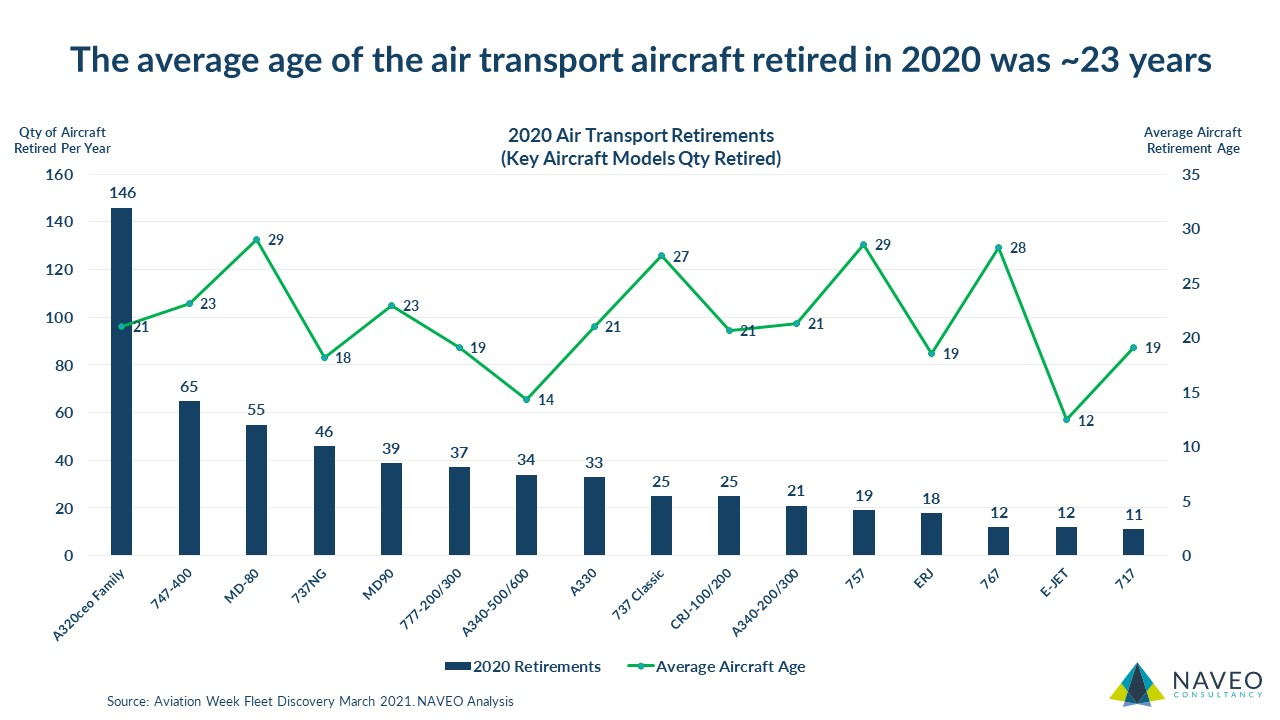 Reviewing 2020 Aircraft Retirements
